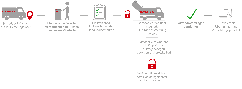 Mobile Aktenvernichtung Schredder LKW